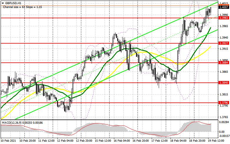 analytics602fbad17ab39 - GBP/USD: план на американскую сессию 19 февраля (разбор утренних сделок). Фунт пробирается к новым годовым максимумам и