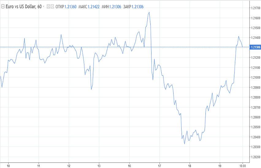 analytics602fbe527c49c - EUR/USD: «Бычий» сценарий оправдан. Где предел роста евро