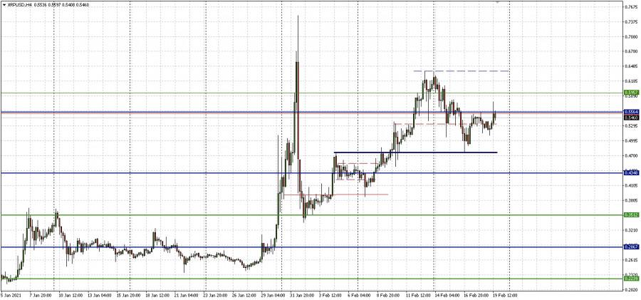 analytics602fe5811ab5a - Прорывной день для биткоина, вялый для альткоинов: итоги дня по рынку криптовалют 19.02.2021