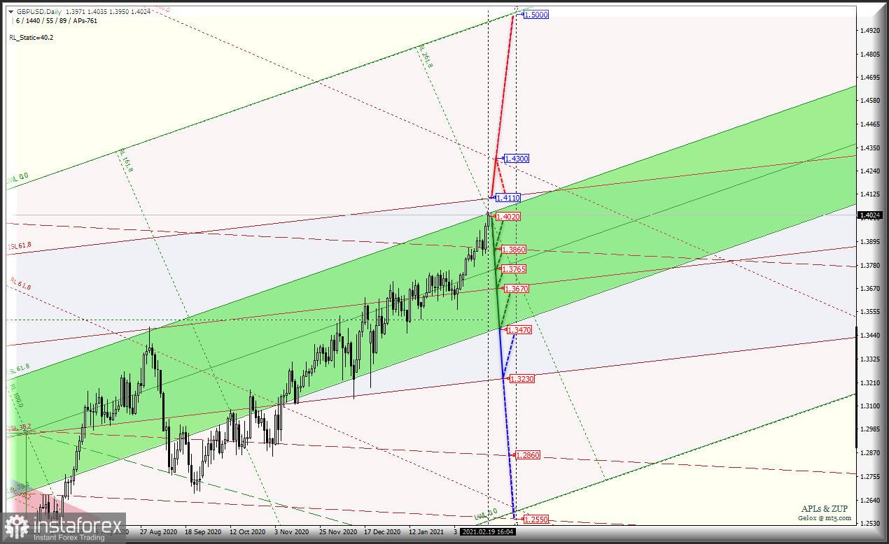 Daily - Основные валютные инструменты - #USDX vs EUR/USD & GBP/USD & USD/JPY. Комплексный анализ APLs & ZUP c 22 февраля 2021