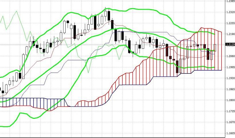 analytics602ff7ee25cea - EUR/USD. 200-пунктый диапазон, фиаско гринбека и северный рывок евро