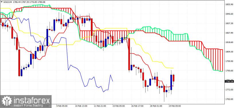 Ichimoku indicator analysis of Gold