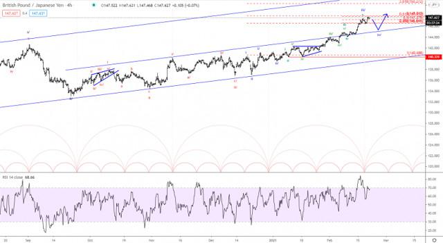 Analisis wave Elliott GBP/JPY untuk 19 Februari 2021
