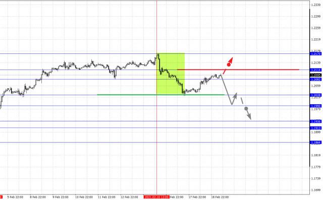 Фрактален анализ на основните валутни двойки на 19 февруари