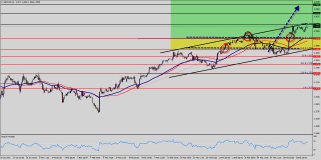 Analisis Teknikal dari GBP/USD untuk 19 Februari, 2021