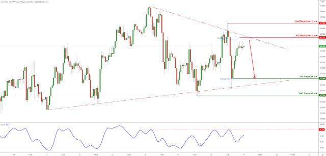 Tỷ giá AUD/USD đang giữ dưới ngưỡng kháng cự của đường xu hướng giảm dần! Tiếp tục sẽ giảm thêm nữa!