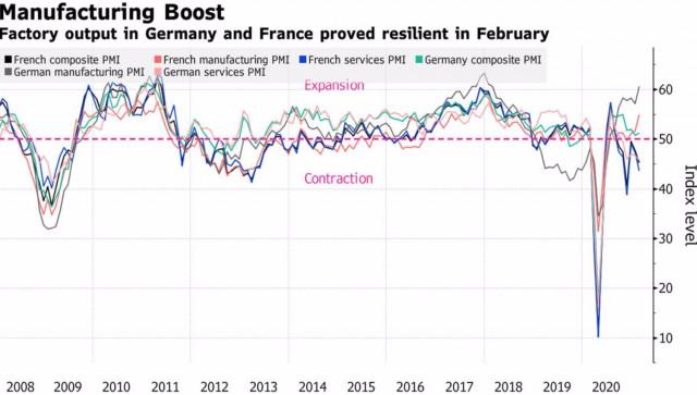 EUR/USD bulls not shaken by strong US macro statistics and rising Treasury yields