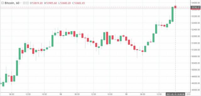 Bitcoin đạt mức tổng và mức kỷ lục cao mới: điều gì xảy ra tiếp theo?