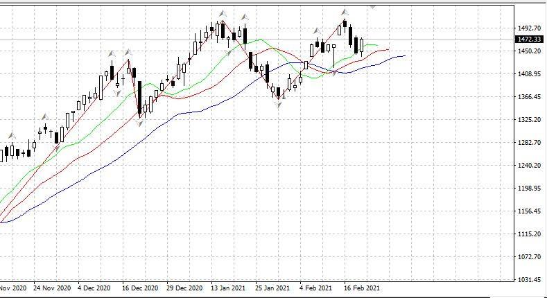 analytics6030bea02c761 - Российский рынок открылся снижением -0.4% в полувыходной день 20.02