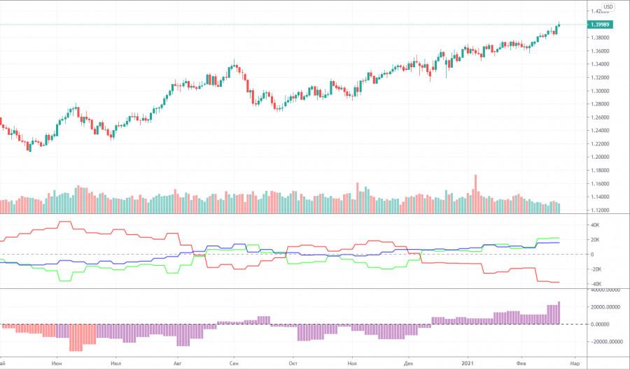 analytics6030c4370cabb - Торговый план по паре GBP/USD на неделю 22–26 февраля. Новый отчет COT (Commitments of Traders). 40-й уровень взят без особого