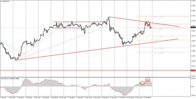 面向初学者的分析和交易信号。2月22日如何交易欧元/美元货币对?周五的分析。为周一做准备。