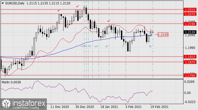 Forecast for EUR/USD on February 22, 2021