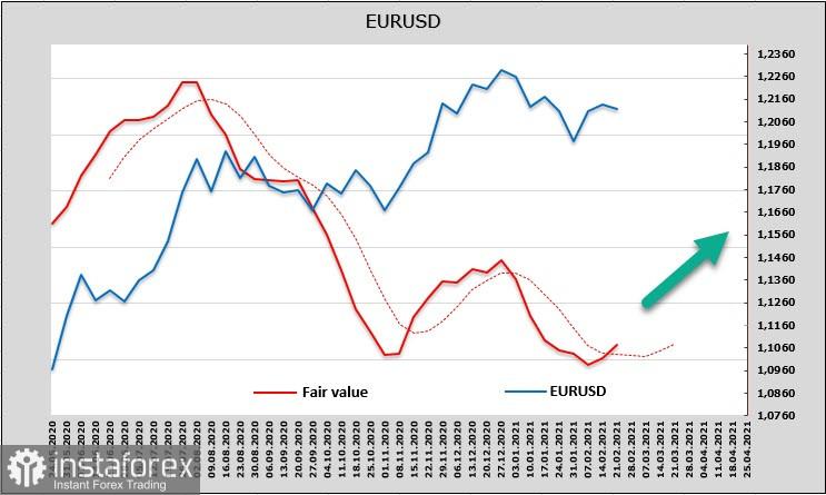 Неинформативен доклад на CFTC, очакванията на инвеститорите и дългосрочния план на Байдън. Преглед на USD, EUR, GBP