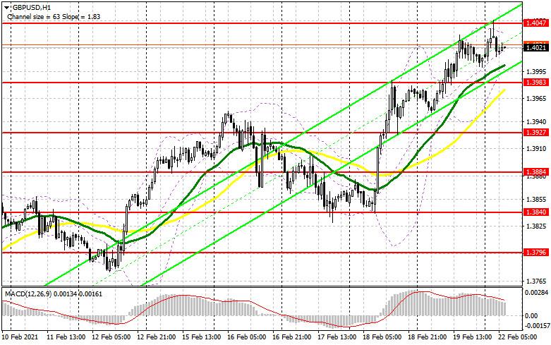 analytics60334d4486c9f - GBP/USD: план на европейскую сессию 22 февраля. Commitment of Traders COT отчеты (разбор вчерашних сделок). Не стоит покупать