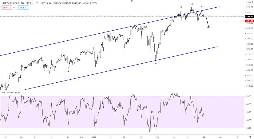 Elliott wave analysis of S&P 500 for February 22, 2021