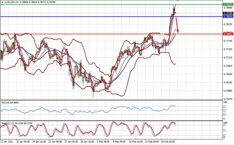 analytics603356c90d020 - Рынки ждут, какой объем финансовой поддержки одобрит Конгресс США (ожидаем ограниченного коррекционного снижения пар EURUSD