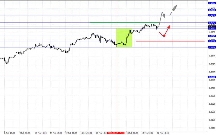 analytics60337fc5341a9 - Фрактальный анализ основных валютных пар на 22 февраля