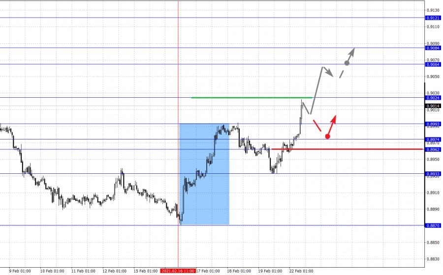 analytics60337fd70a20d - Фрактальный анализ основных валютных пар на 22 февраля
