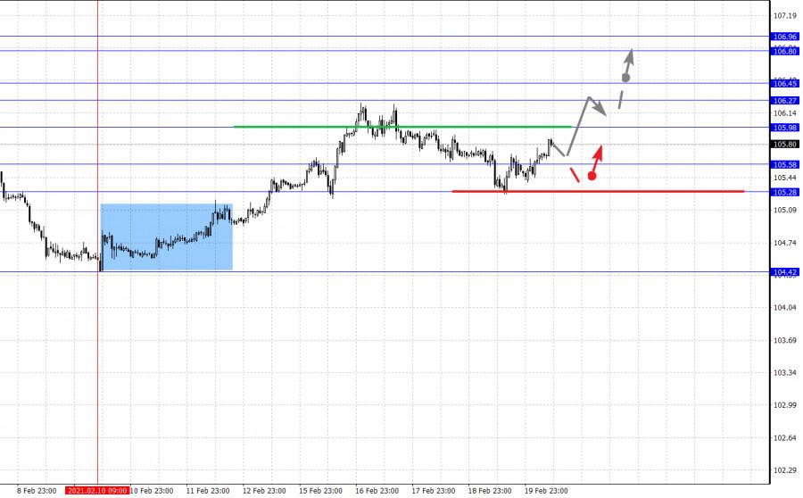 analytics60337fe8adefa - Фрактальный анализ основных валютных пар на 22 февраля