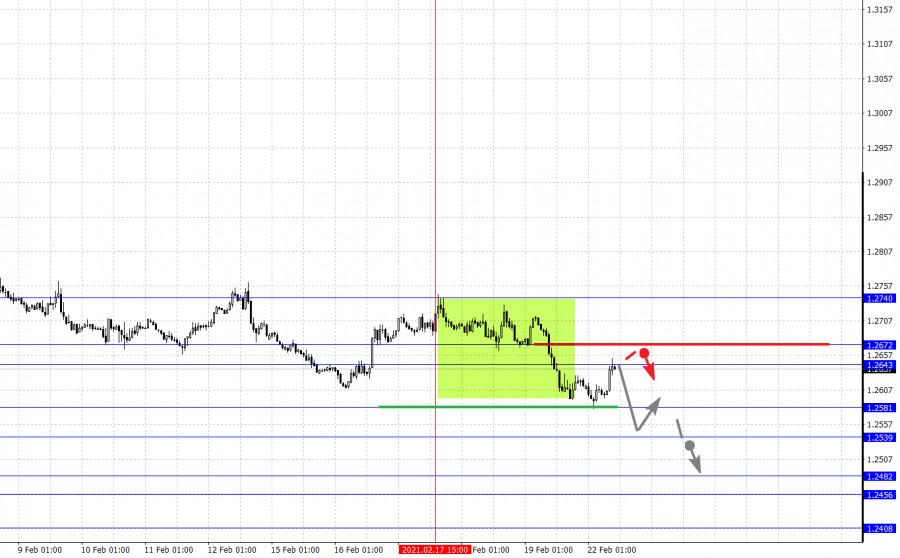 analytics60337ff8d7a6f - Фрактальный анализ основных валютных пар на 22 февраля
