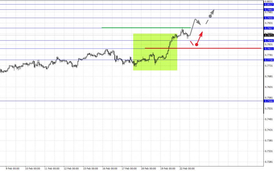 analytics6033800ef1617 - Фрактальный анализ основных валютных пар на 22 февраля