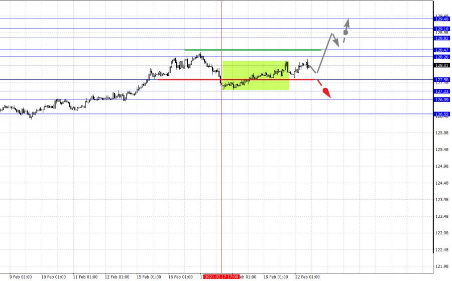 analytics60338028ee178 - Фрактальный анализ основных валютных пар на 22 февраля