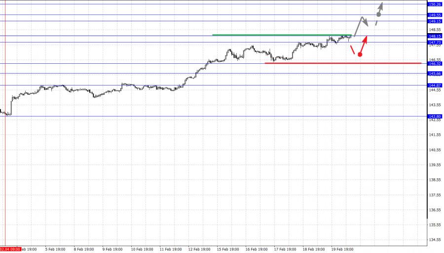 analytics6033803e55c82 - Фрактальный анализ основных валютных пар на 22 февраля