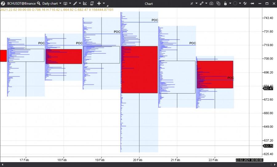 Прогноз по BCHUSD на 22.02.21 – BUY SELL. Результат за месяц +11.34%