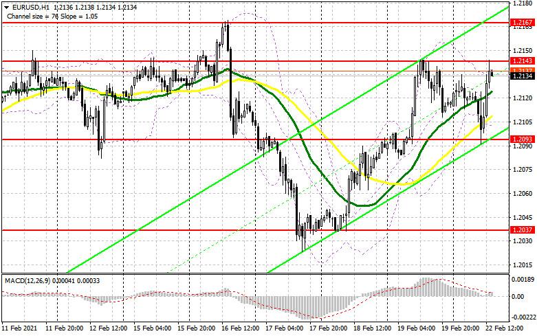 analytics6033a18377fbb - EUR/USD: план на американскую сессию 22 февраля (разбор утренних сделок). Медведи не справляются с поставленной задачей.