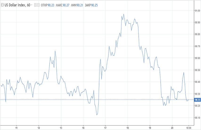 analytics6033b0f0911f0 - От чего будет зависеть динамика доллара на этой неделе?