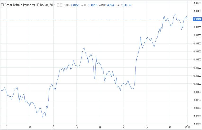 analytics6033b103a7597 - От чего будет зависеть динамика доллара на этой неделе?