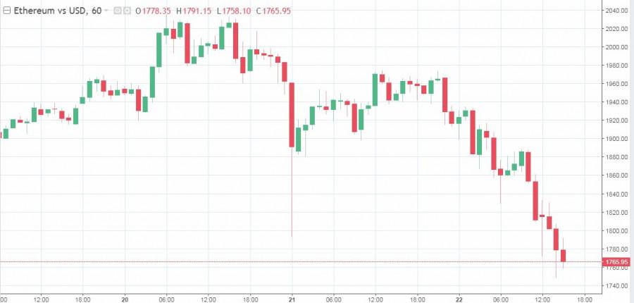 Рыночная коррекция или временный спад: основные криптовалюты просели в цене после рекорда биткоина