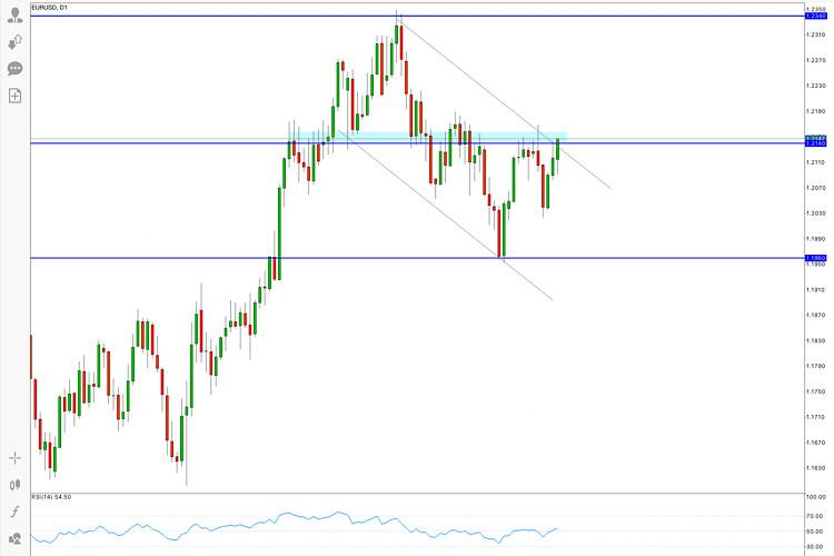 EUR/USD Price Analysis on February 22, 2021