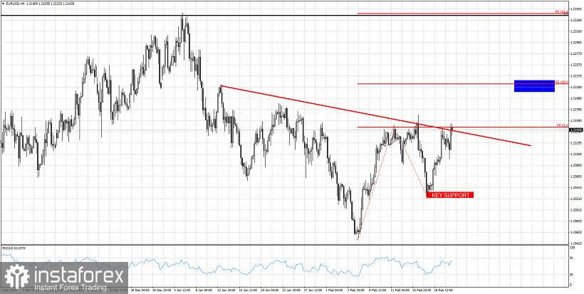 EURUSD bulls target 1.2220 and 1.2350