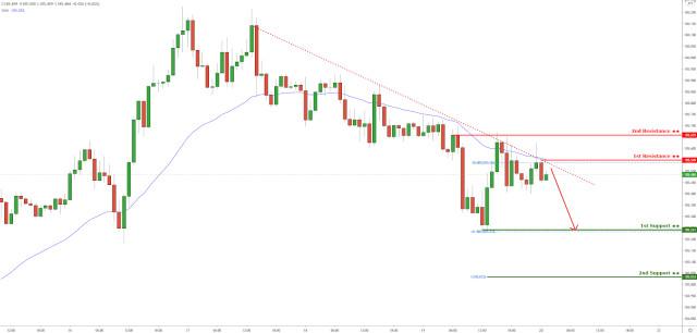 USD/JPY: задържа се под низходящата съпротива на тренд линията! По-нататъшен спад е в ход!