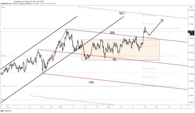 NZD/USD - 0.74 Seen As Target