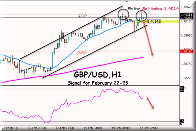 Señal de negociación para el GBP/USD del 22 - 23 de febrero de 2021: Nivel clave 1,4014