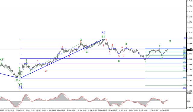 Анализ EUR/USD 22 февраля. Рынки будут стремиться двигать инструмента дальше вверх на этой неделе