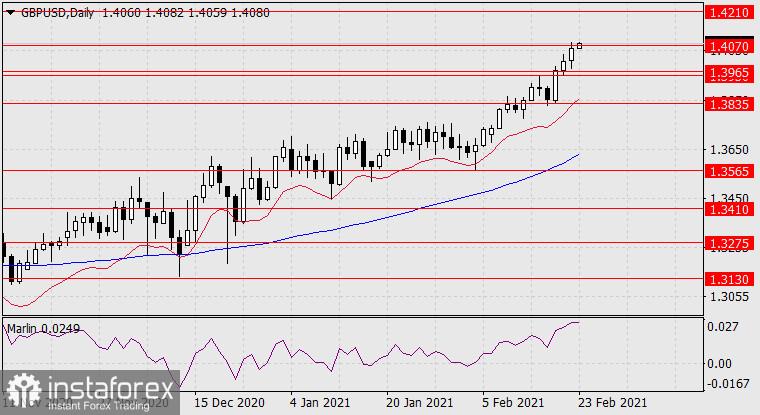Prognose für den 23. Februar 2021 GBP/USD