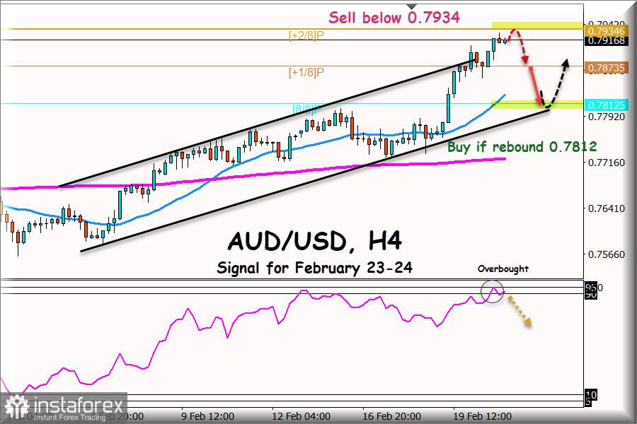 Tín hiệu giao dịch cho AUD / USD từ ngày 23 - 24 tháng 2 năm 2021: Bán dưới mức 0,7934