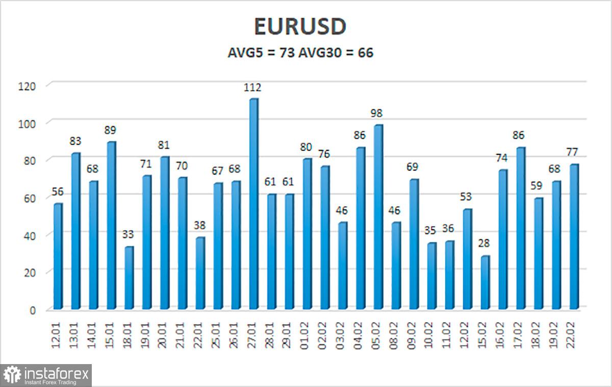 Обзор пары EUR/USD. 23 февраля. Американская валюта имеет высокие шансы на падение в 2021 году