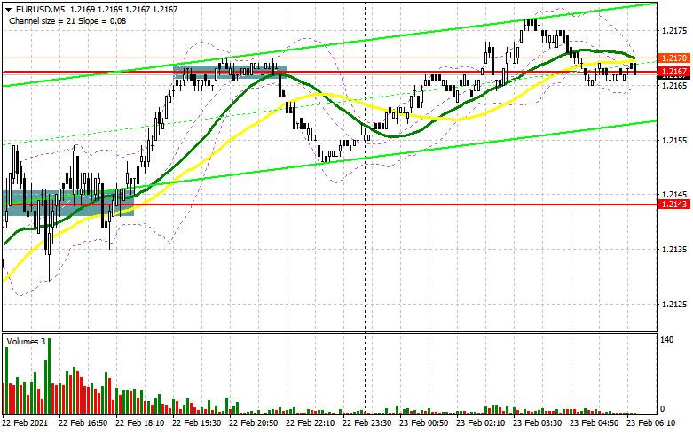 analytics60348838019e3 - EUR/USD: план на европейскую сессию 23 февраля. Commitment of Traders COT отчеты (разбор вчерашних сделок). Быки воспользовались