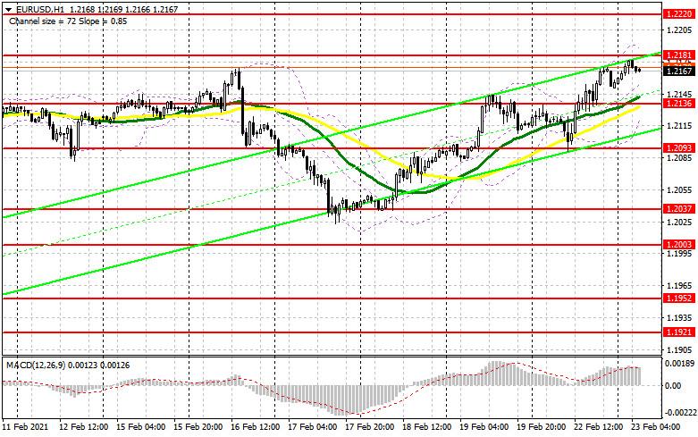 analytics6034883f705b5 - EUR/USD: план на европейскую сессию 23 февраля. Commitment of Traders COT отчеты (разбор вчерашних сделок). Быки воспользовались