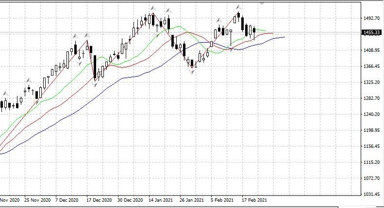 analytics60349c3558317 - Рынок США готов к большой коррекции. 23.02 Российский рынок не устоит в случае падения рынка США