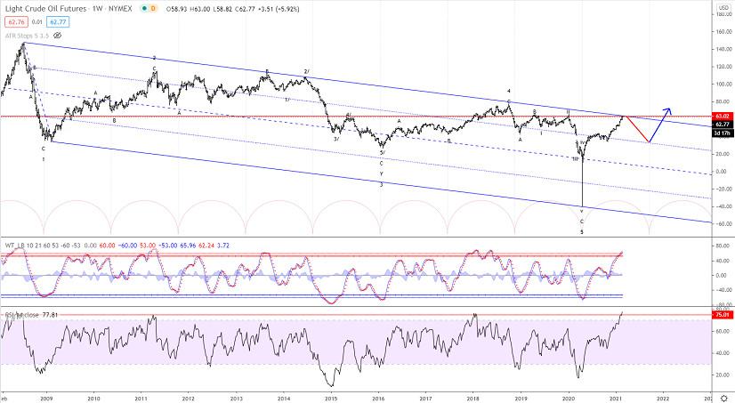 Elliott wave analysis of Crude Oil for February 23, 2021