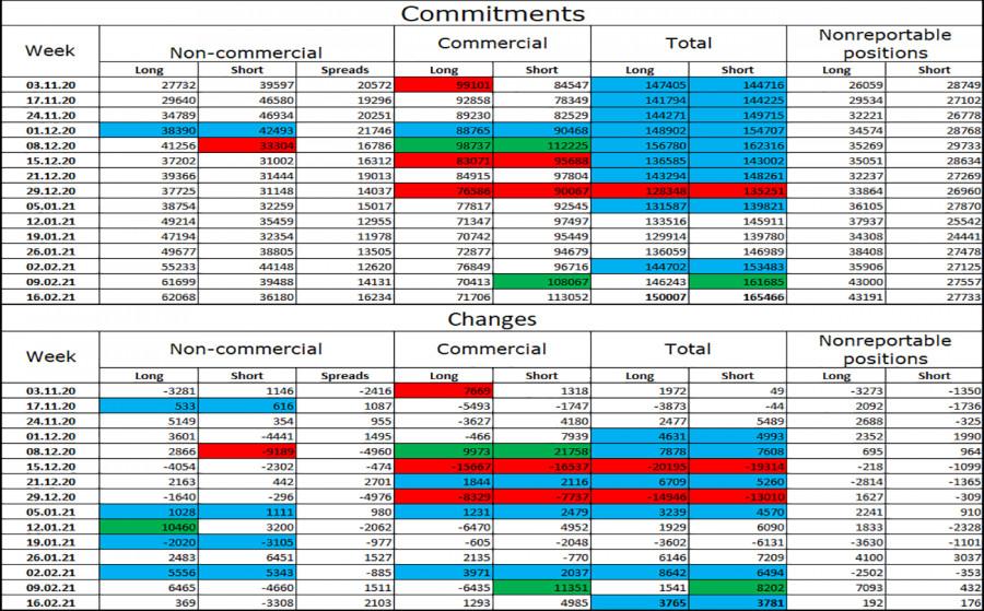 analytics6034a067a58b6 - GBP/USD. 23 февраля. Отчет COT. Борис Джонсон: Великобритания полностью выйдет из карантина 21 июня.