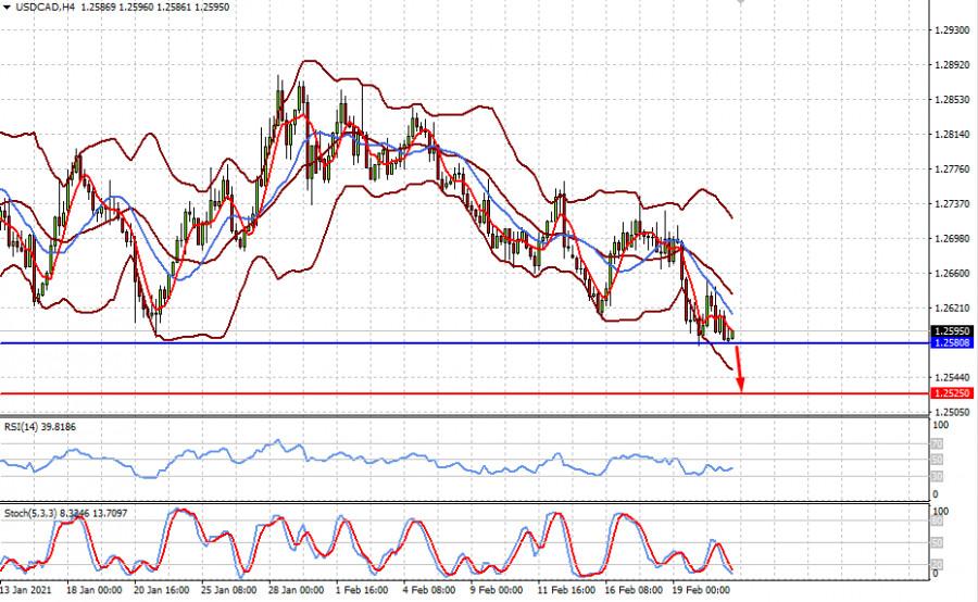 analytics6034a6dab0ab7 - Сегодня в фокусе рынка инфляция в еврозоне и выступление Дж. Пауэлла. (есть вероятность локального роста цены на золото и