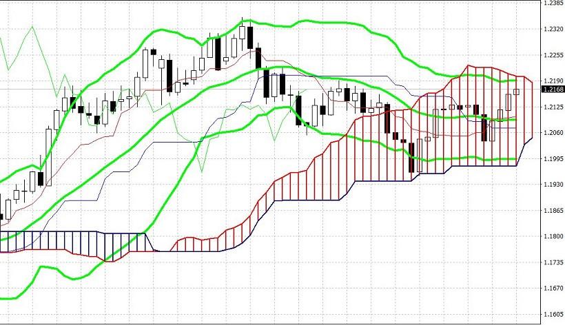 analytics6034a74f2a121 - EUR/USD. Пауэлл в Конгрессе, успехи евро и общая тяга к риску