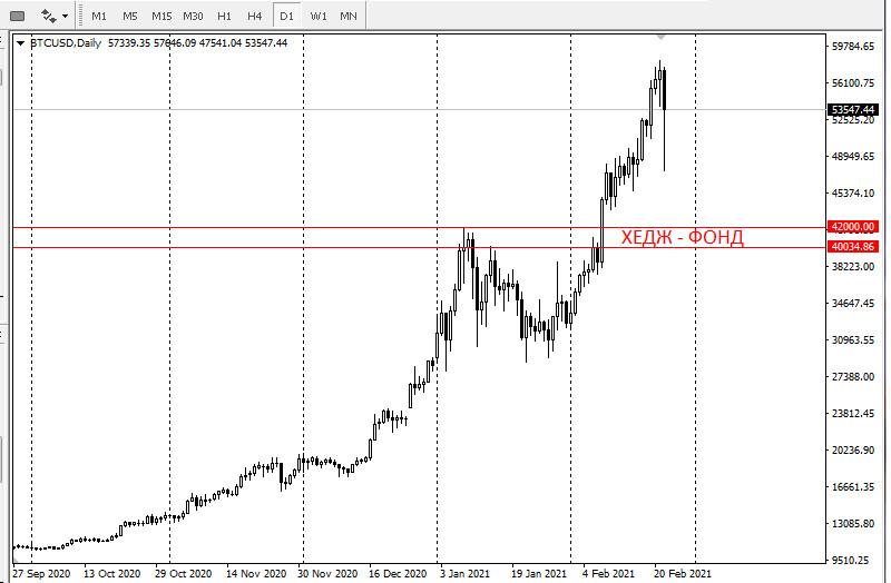 analytics6034b28363bc2 - Распродажа биткоина началась. Торговый уровень Хедж-фонда