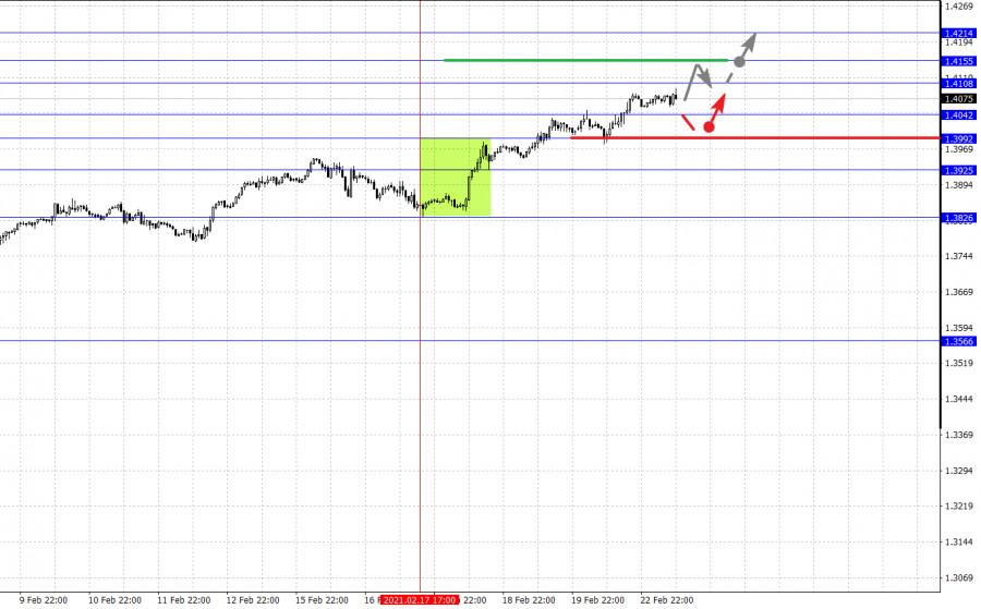 analytics6034c63064bc0 - Фрактальный анализ основных валютных пар на 23 февраля